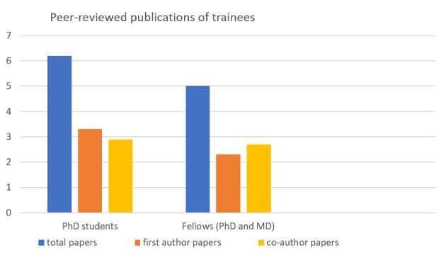 Chart showing publication record of trainees